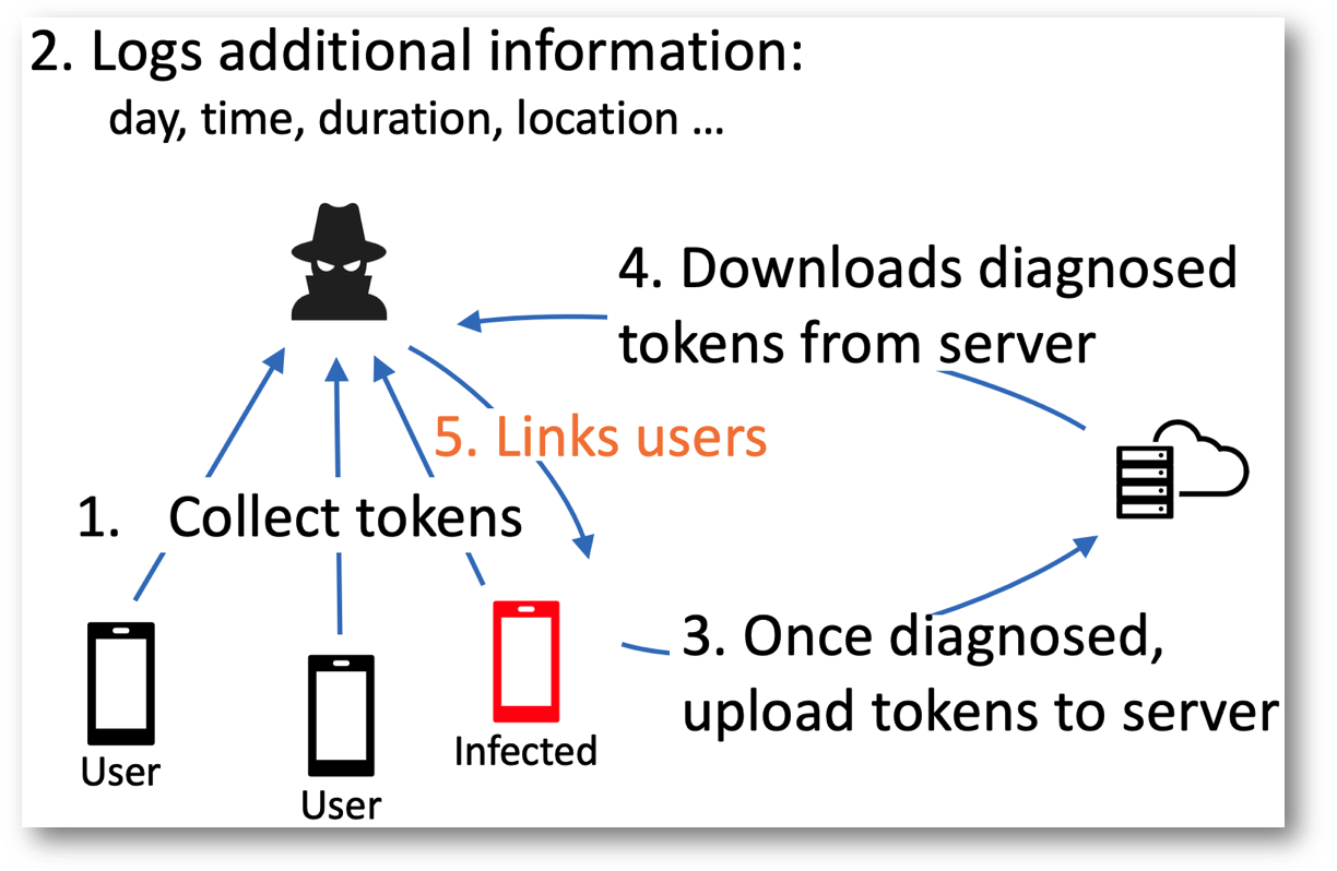 Linkage Attack by Users